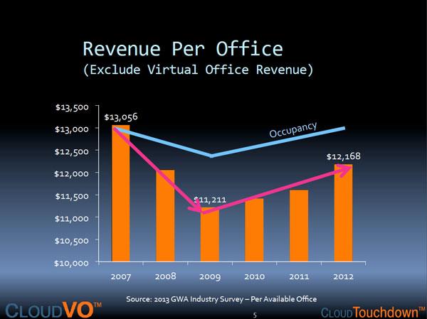 RevenuePerOffice