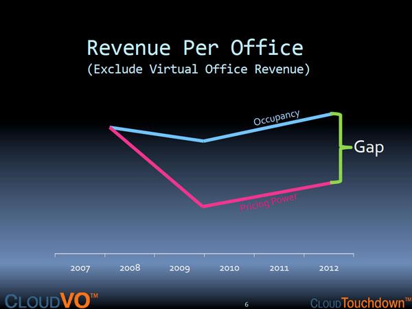 RevenuePerOffice2