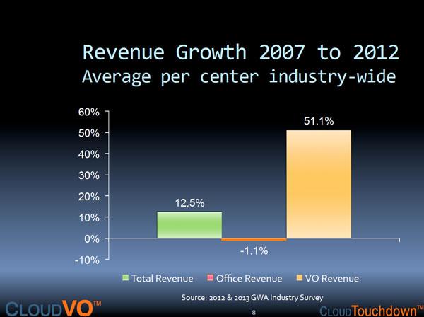 RevenueGrowthIndustryWide