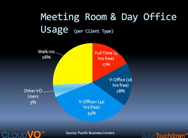 meeting-room-usage