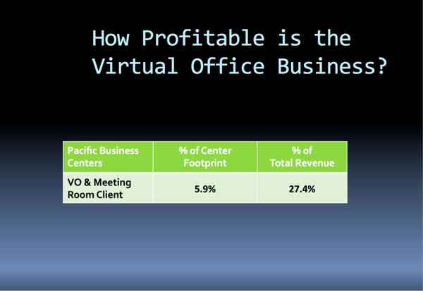 Virtual Office Business Profitability | CloudVO