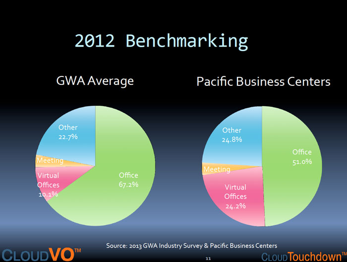 Flexible office space competitive benchmarking | CloudVO