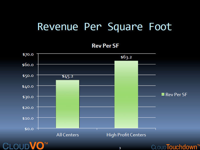 How Does your Revenue per Square Foot Compare with the Rest of the Flexible Office Space Industry?