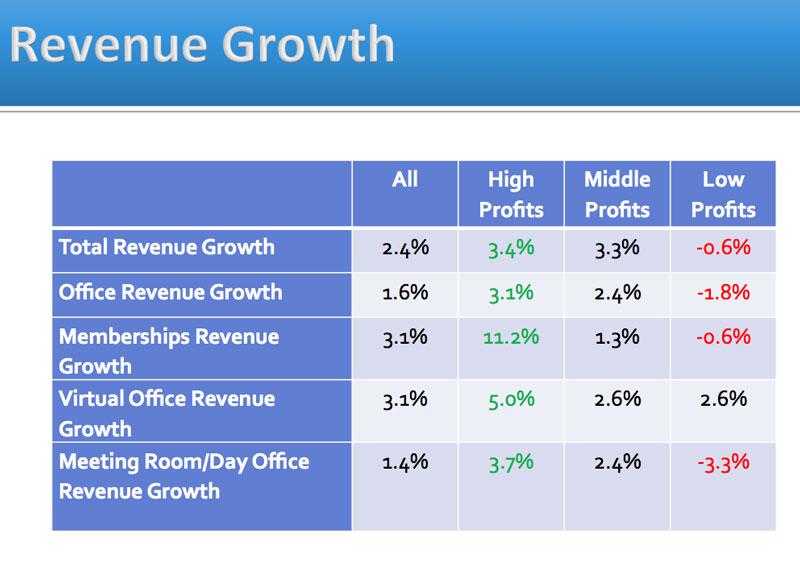 Non-Dedicated Subscription-Based Revenue Model