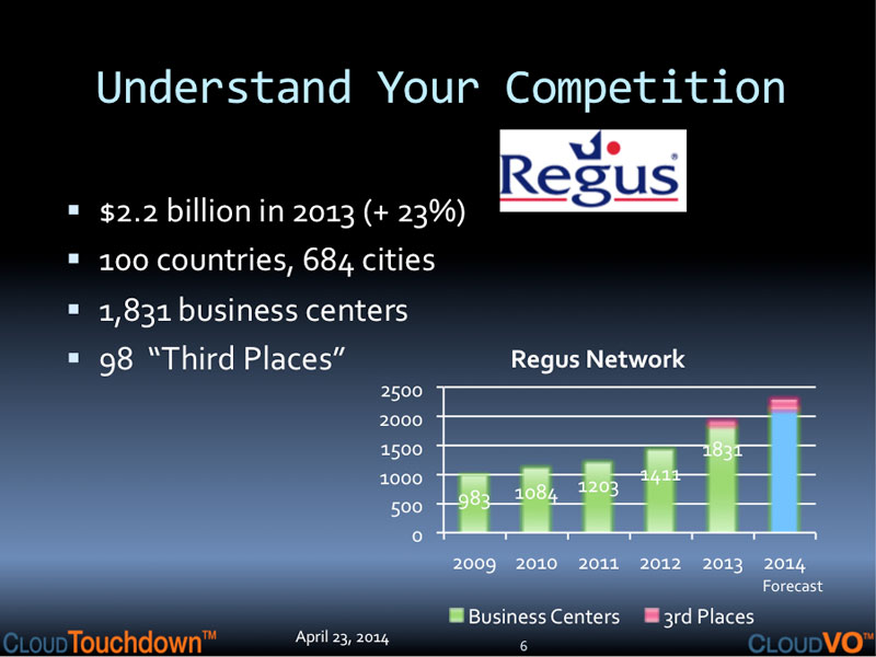 Understand Your Regus Competition