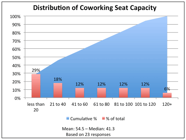 Distributio of Coworking Seat Capacity