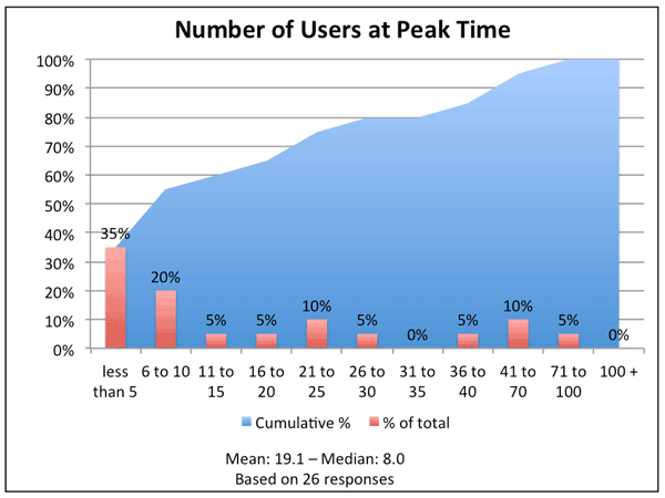 Number of Users at Peak Time