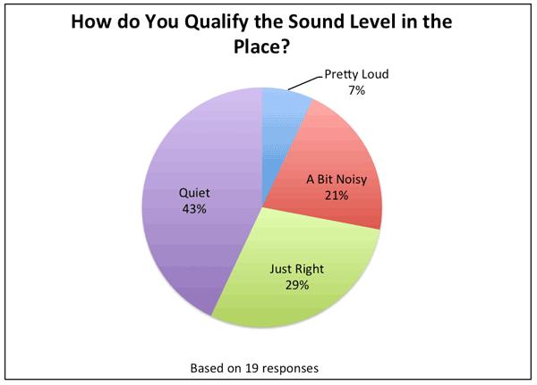 Sound Level