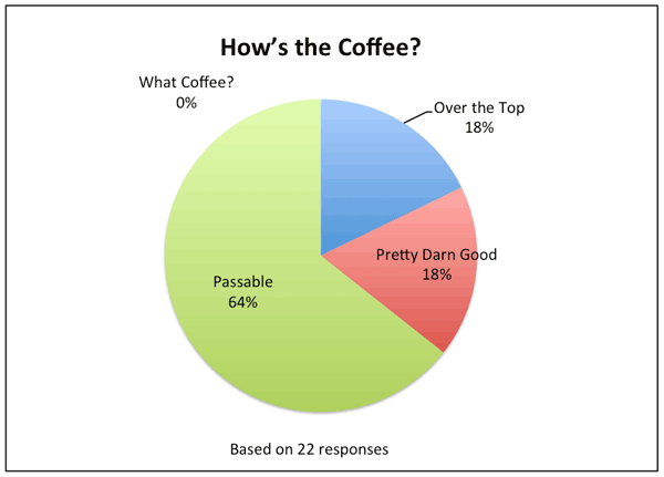 Coffee Rating