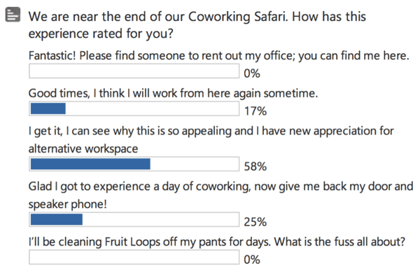 Rate Your Coworking Experience