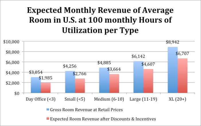 Average Monthly Revenue of Meeting Rooms at 100hrs Utilization