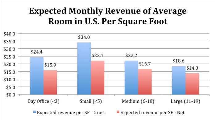 Average Monthly Revenue of Meeting Rooms per square foot