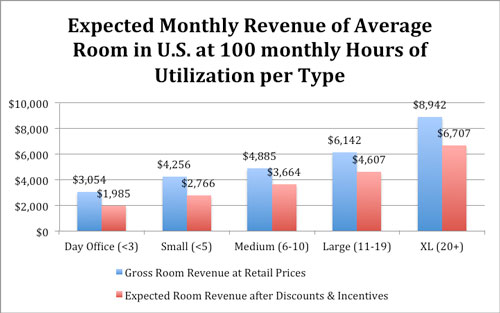 Expected Monthly Revenue Average