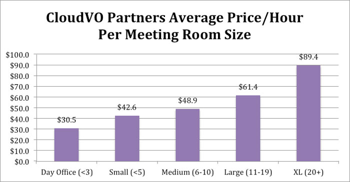 Average Hourly Price by Meeting Room Size