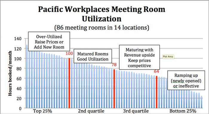 Pacific Workplaces Meeting Room Utilization