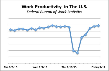 Work Productivity Graph during Kickoff