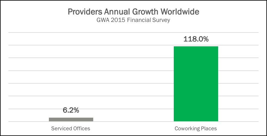 Providers Annual Growth Worldwide