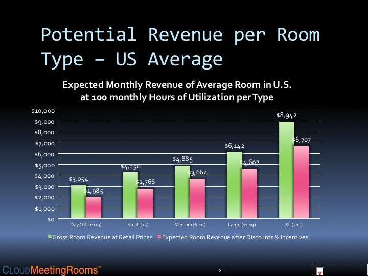 Potential Revenue per Room Type - US Average