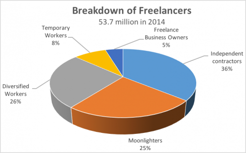 breakdownoffreelancers