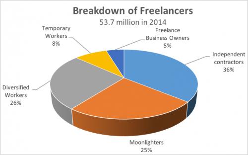 breakdownoffreelancers