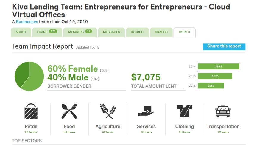 Kiva Lending Team Impact Report