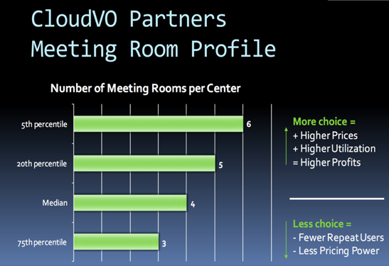 image of cloudvo partners meeting room profile graph
