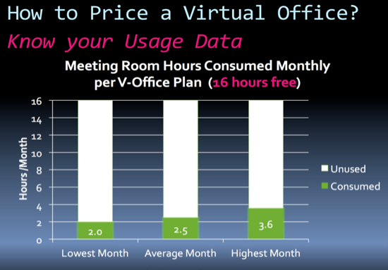image of graph on how to price virtual office business