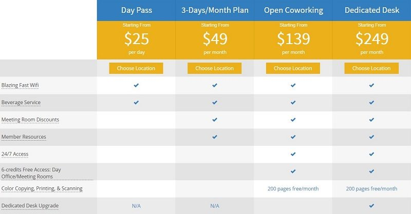 Using Day Passes to Generate Leads Pacific Workplaces Coworking Membership Plans