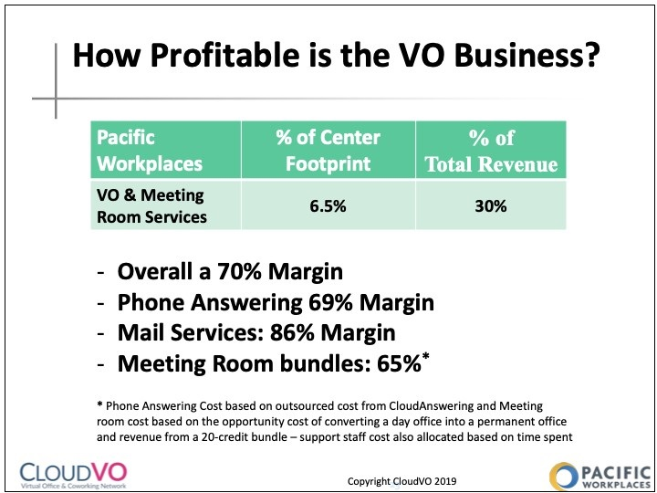 How To Build a Healthy Virtual Office Business Profitability Data | CloudVO