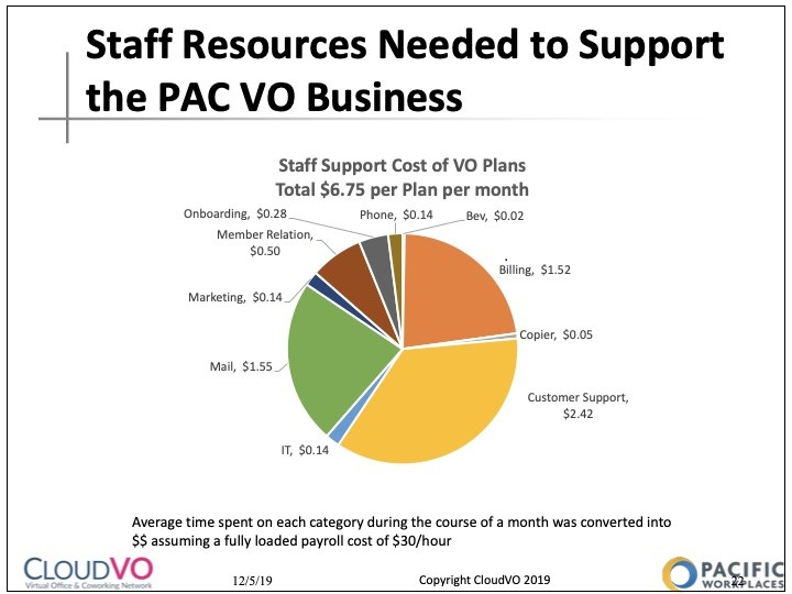 How To Build a Healthy Virtual Office Business Staff Resources Data | CloudVO