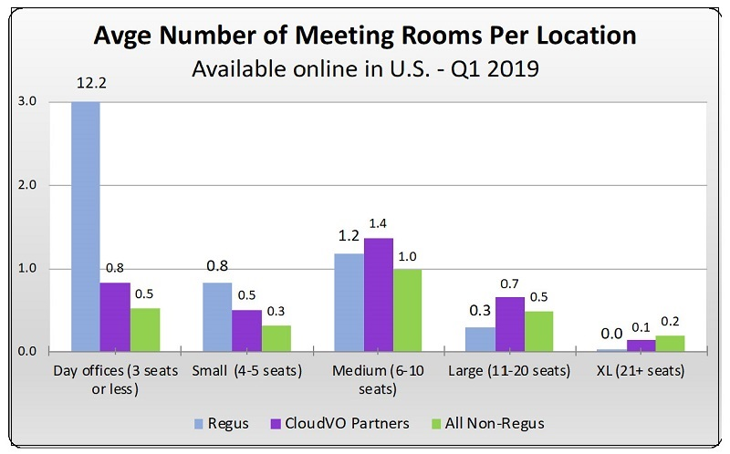 Meeting Room Data USA Coworking Spaces Average Rooms per Location | CloudVO