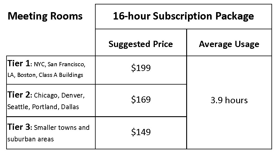 Meeting Rooms Retail Pricing Suggestions for Coworking Operators | CloudVO