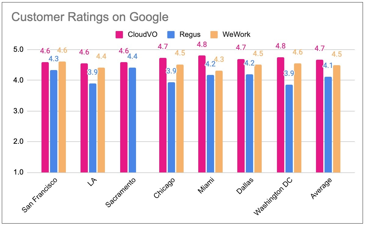 CloudVO Google Customer Ratings