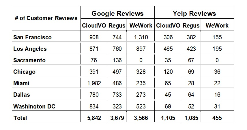 CloudVO Google and Yelp Comparisons of Regus and WeWork