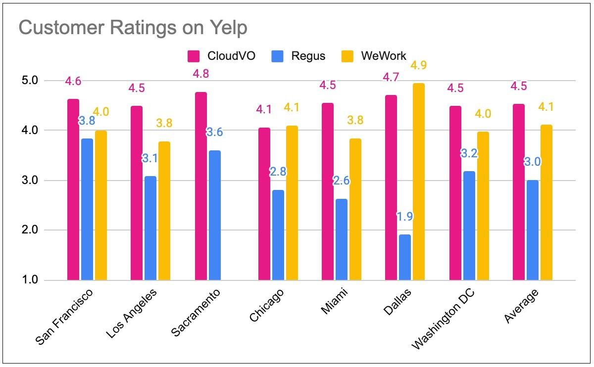 CloudVO Yelp Customer Ratings